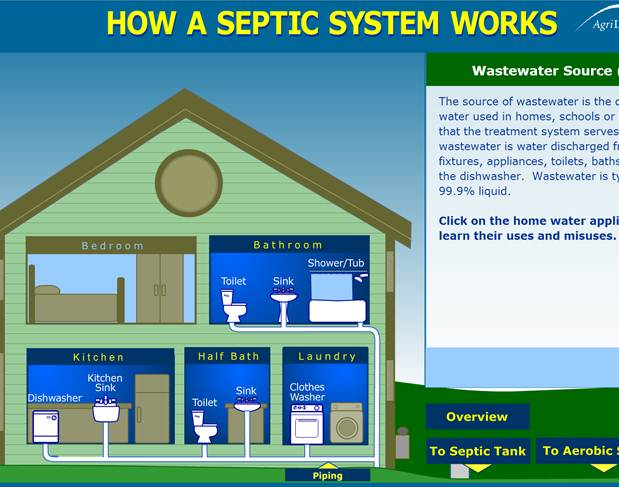 Onsite Wastewater Treatment Systems (OWTS) | On-Site Sewage