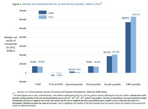 figure 1 from Distribution of Household Wealth in the U.S.: 2000 to 2011 By Marina Vornovitsky, Alfred Gottschalck, and Adam Smith http://www.census.gov/people/wealth/